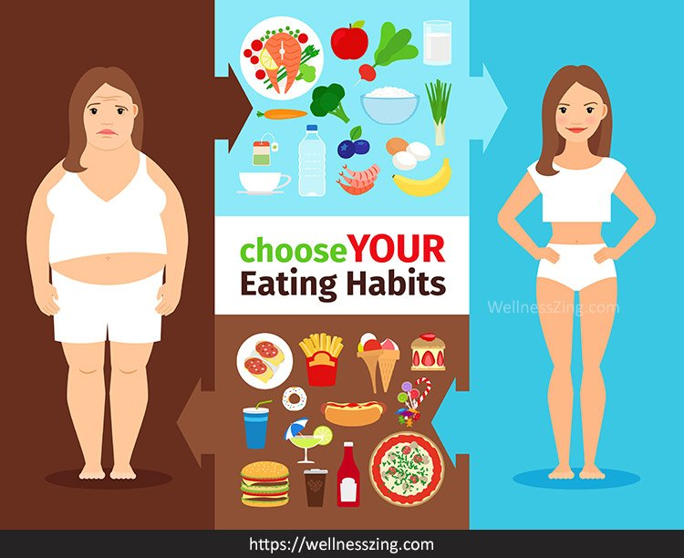Change Your Eating Habits for Weight Loss