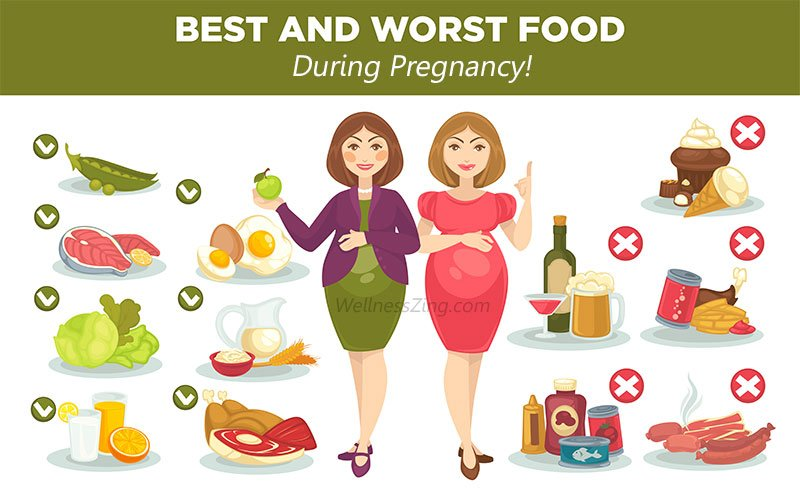 List of Foods to Eat and Avoid During Pregnancy