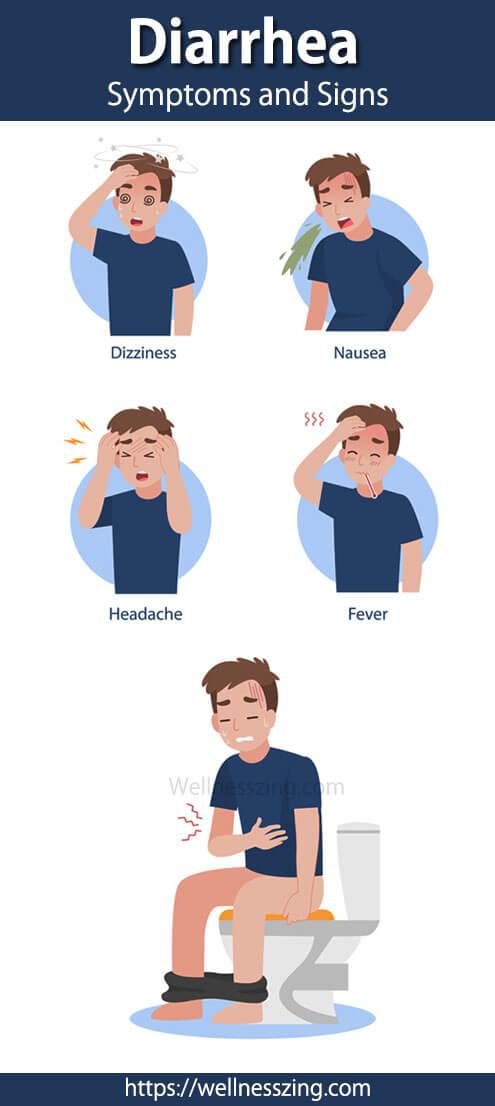 Diarrhea Treatment, Symptoms and Causes