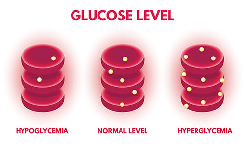 Glucose Levels in Blood - Hypoglycemia and Hyperglycemia